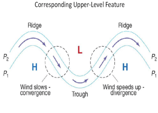 Wind Speed over Hills